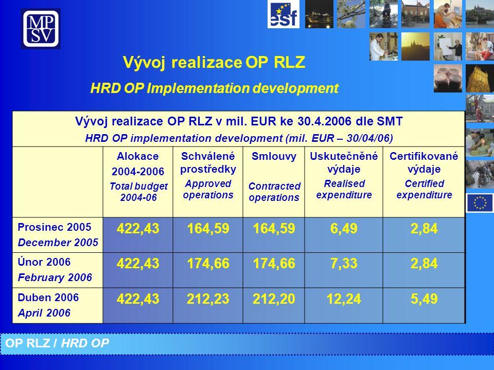 Vývoj realizace OP RLZ HRD OP Implementation development Vývoj realizace OP RLZ v mil.