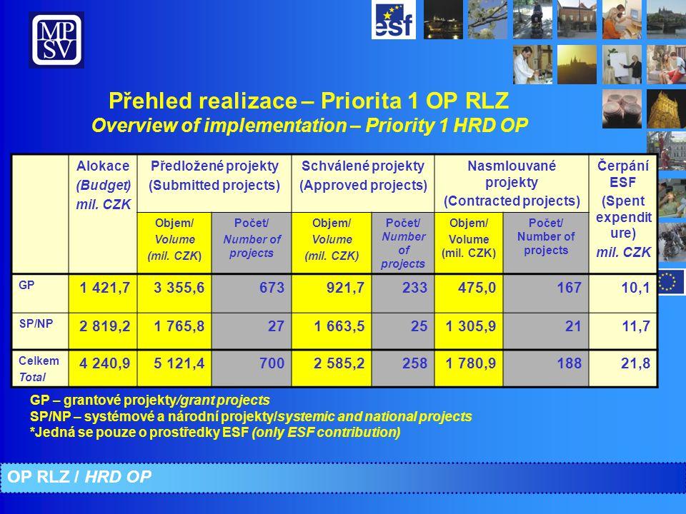 Přehled realizace – Priorita 1 OP RLZ Overview of implementation – Priority 1 HRD OP Alokace (Budget) mil. CZK Předložené projekty (Submitted projects