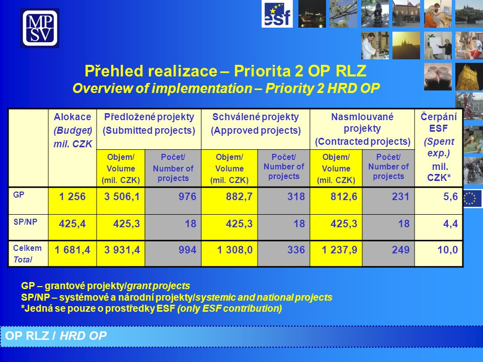 Přehled realizace – Priorita 2 OP RLZ Overview of implementation – Priority 2 HRD OP Alokace (Budget) mil.