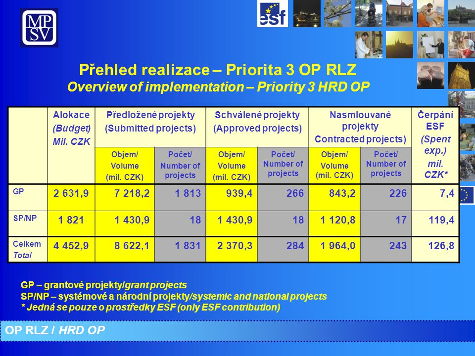 Přehled realizace – Priorita 3 OP RLZ Overview of implementation – Priority 3 HRD OP Alokace (Budget) Mil.