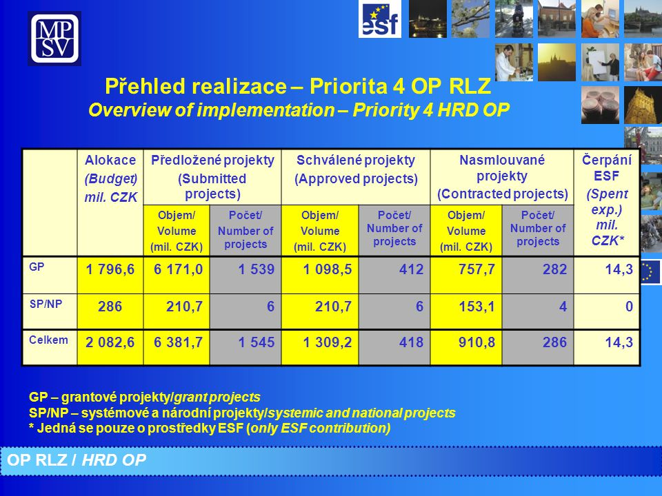 Přehled realizace – Priorita 4 OP RLZ Overview of implementation – Priority 4 HRD OP Alokace (Budget) mil. CZK Předložené projekty (Submitted projects