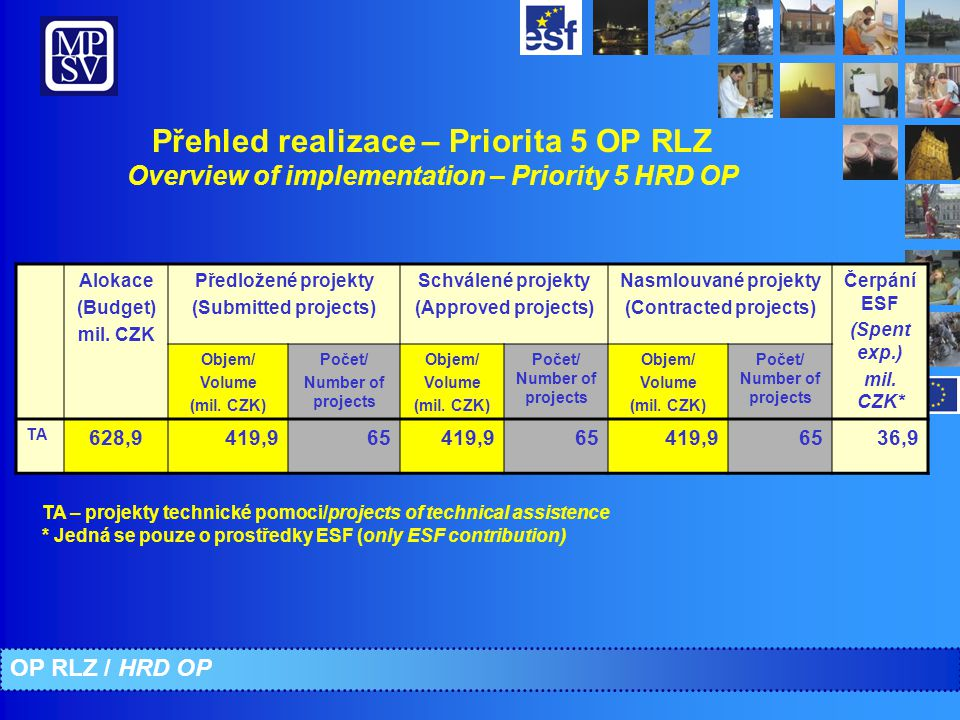 Přehled realizace – Priorita 5 OP RLZ Overview of implementation – Priority 5 HRD OP Alokace (Budget) mil.