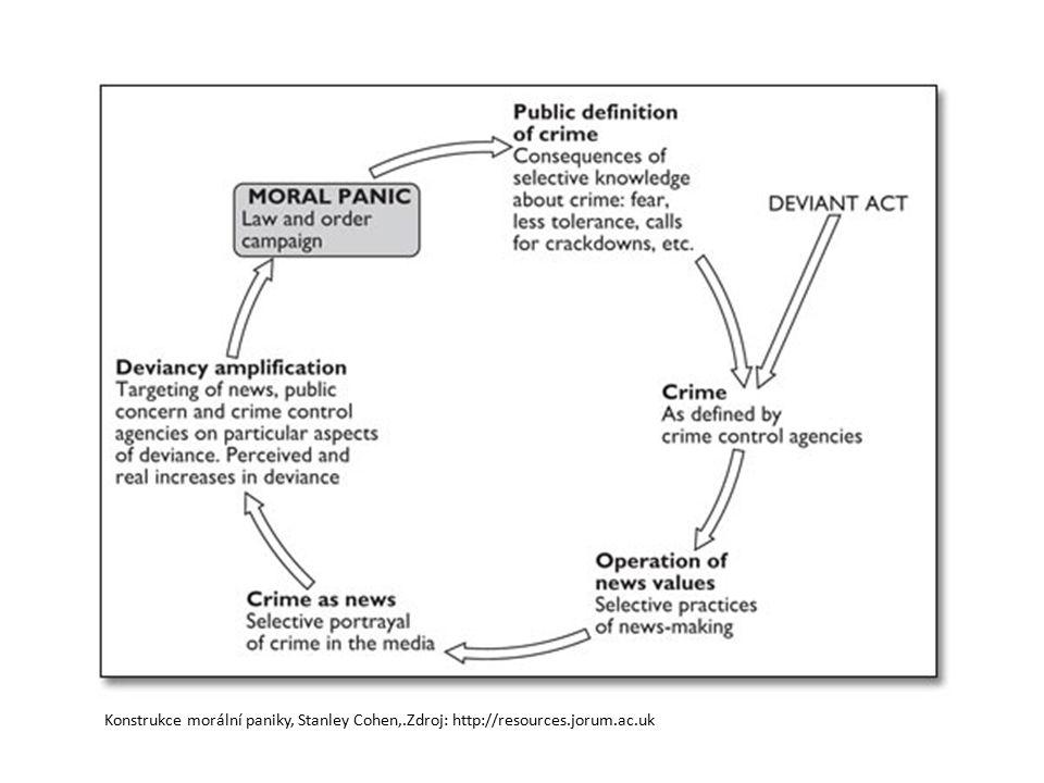 Konstrukce morální paniky, Stanley Cohen,.Zdroj: http://resources.jorum.ac.uk
