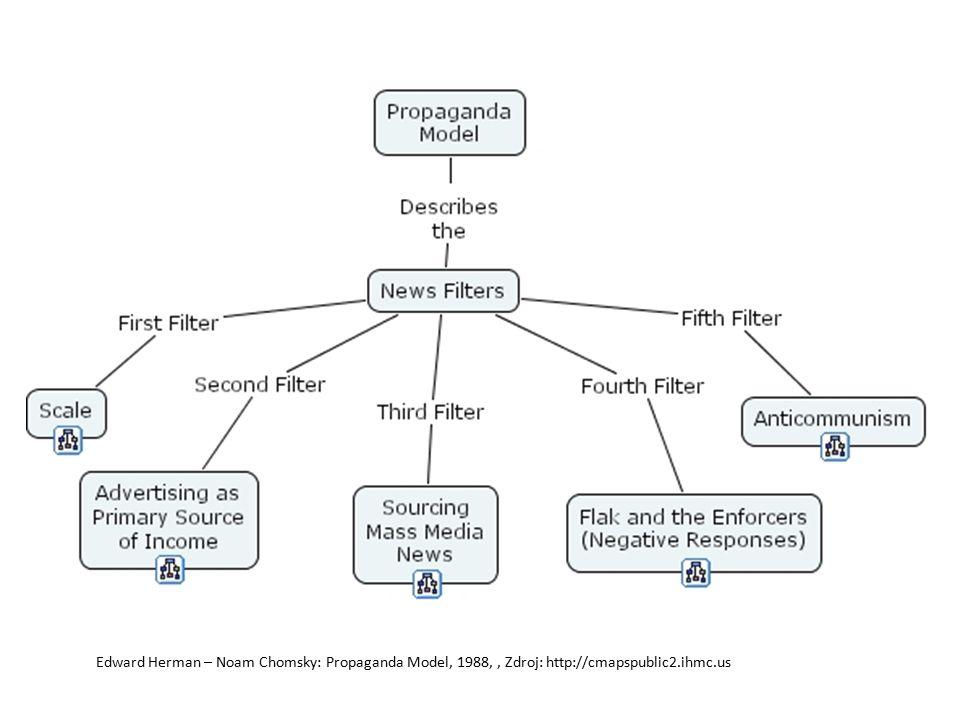 Edward Herman – Noam Chomsky: Propaganda Model, 1988,, Zdroj: http://cmapspublic2.ihmc.us