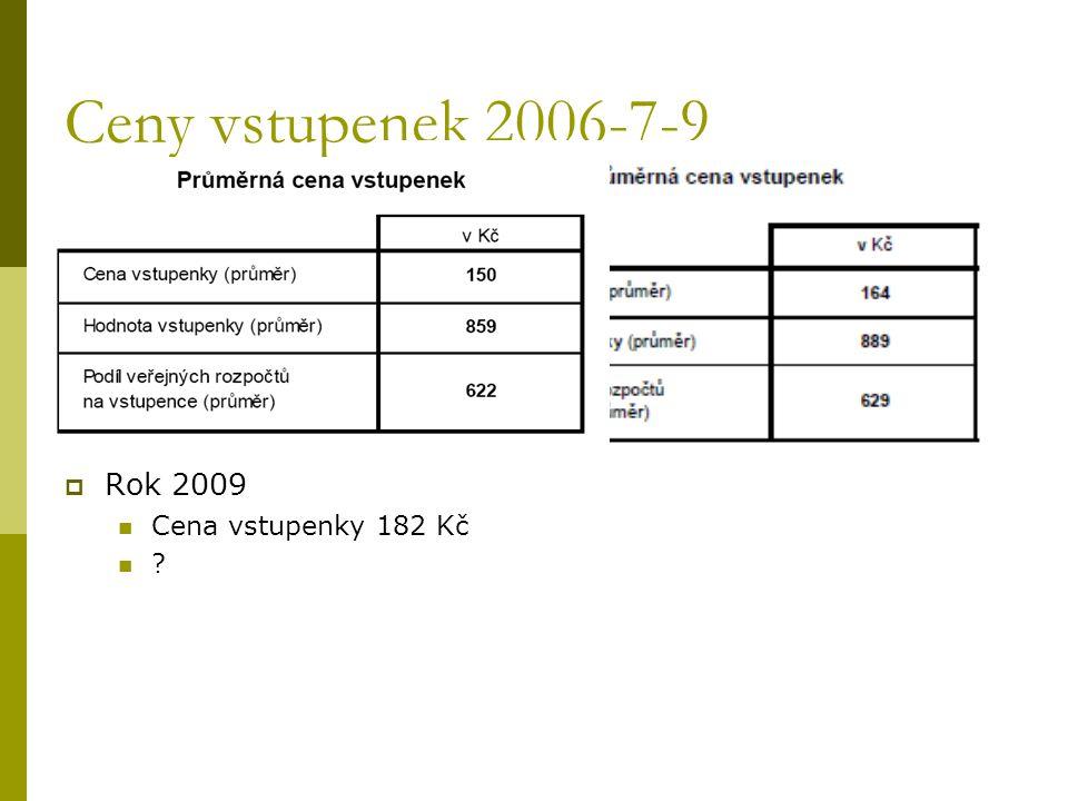 Ceny vstupenek 2006-7-9  Rok 2009 Cena vstupenky 182 Kč ?