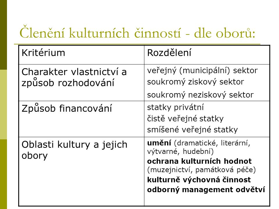 Členění kulturních činností - dle oborů: KritériumRozdělení Charakter vlastnictví a způsob rozhodování veřejný (municipální) sektor soukromý ziskový s