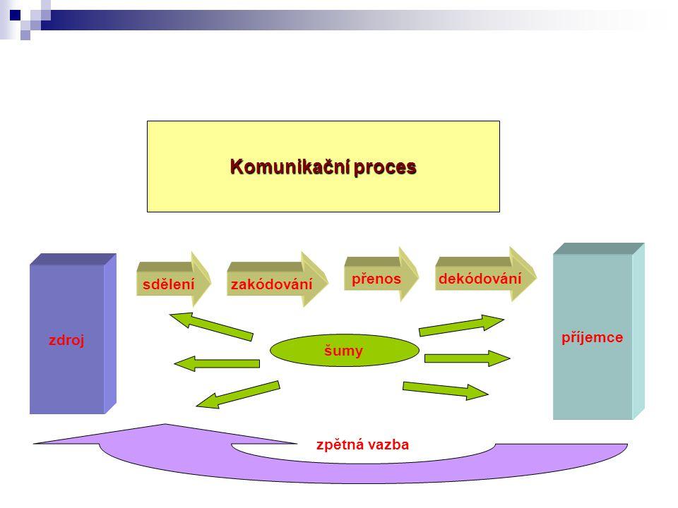 zdroj příjemce sdělenízakódování přenosdekódování šumy zpětná vazba Komunikační proces