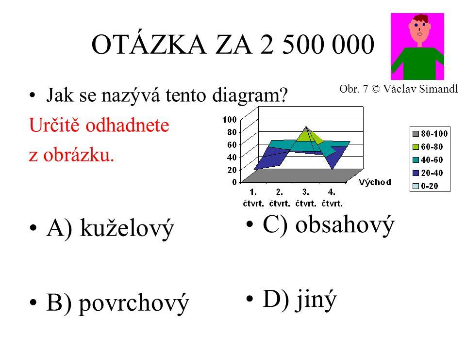OTÁZKA ZA 2 500 000 A) kuželový B) povrchový C) obsahový D) jiný Jak se nazývá tento diagram? Určitě odhadnete z obrázku. Obr. 7 © Václav Simandl