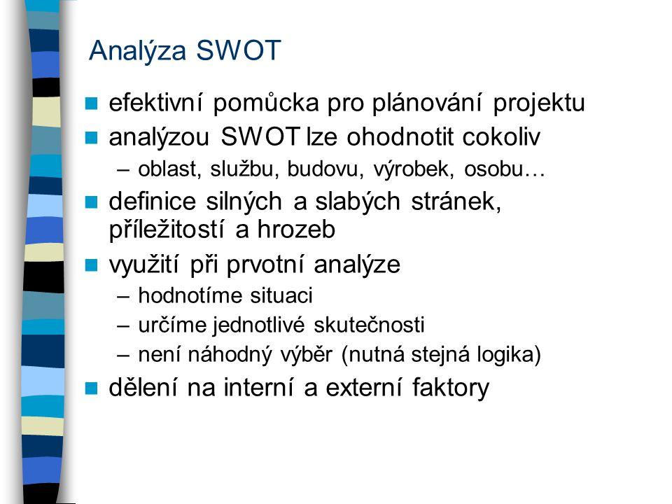 Analýza SWOT efektivní pomůcka pro plánování projektu analýzou SWOT lze ohodnotit cokoliv –oblast, službu, budovu, výrobek, osobu… definice silných a