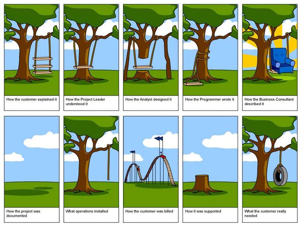 Projektová omezení nikdy nemáme zcela volnou ruku rozsah –hranice projektu, co máme dělat a co ne –vyplývá většinou se zadaní nebo našeho návrhu kvalita –kvalita výsledného produktu + kvalita řízení projektu náklady –nejlépe ve smyslu rozpočtu čas –časový harmonogram nebo datum ukončení –propojeno částečně s náklady –nelze ho skladovat zdroje –lidé, vybavení, nemovitosti –pevné i volné, ale omezená dostupnost vždy