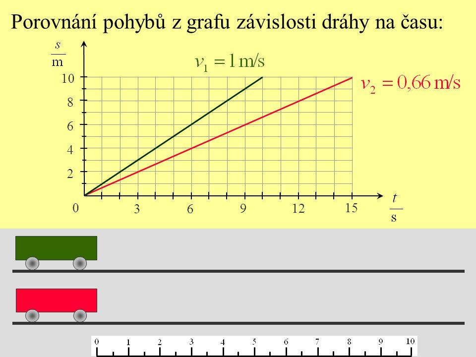 Velikost rychlosti rovnoměrného pohybu tělesa: Graf závislosti rychlosti rovnoměrného pohybu na čase: 0 1 2 3 4 5 3 6 9 12 15