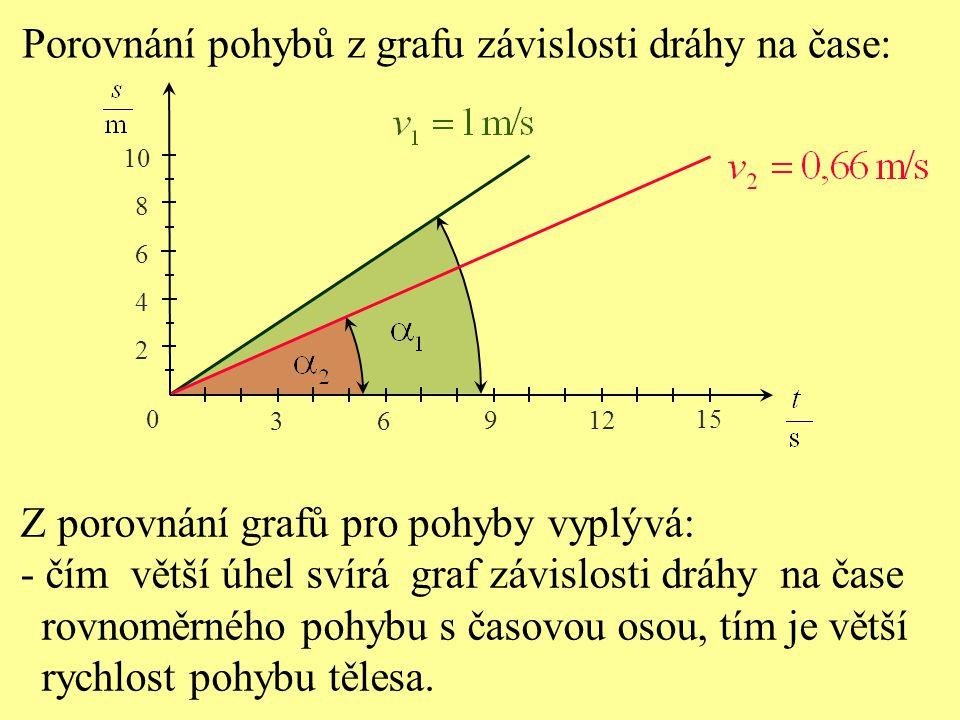 Porovnání pohybů z grafu závislosti dráhy na času: 0 3 6 9 12 15 2 4 6 8 10