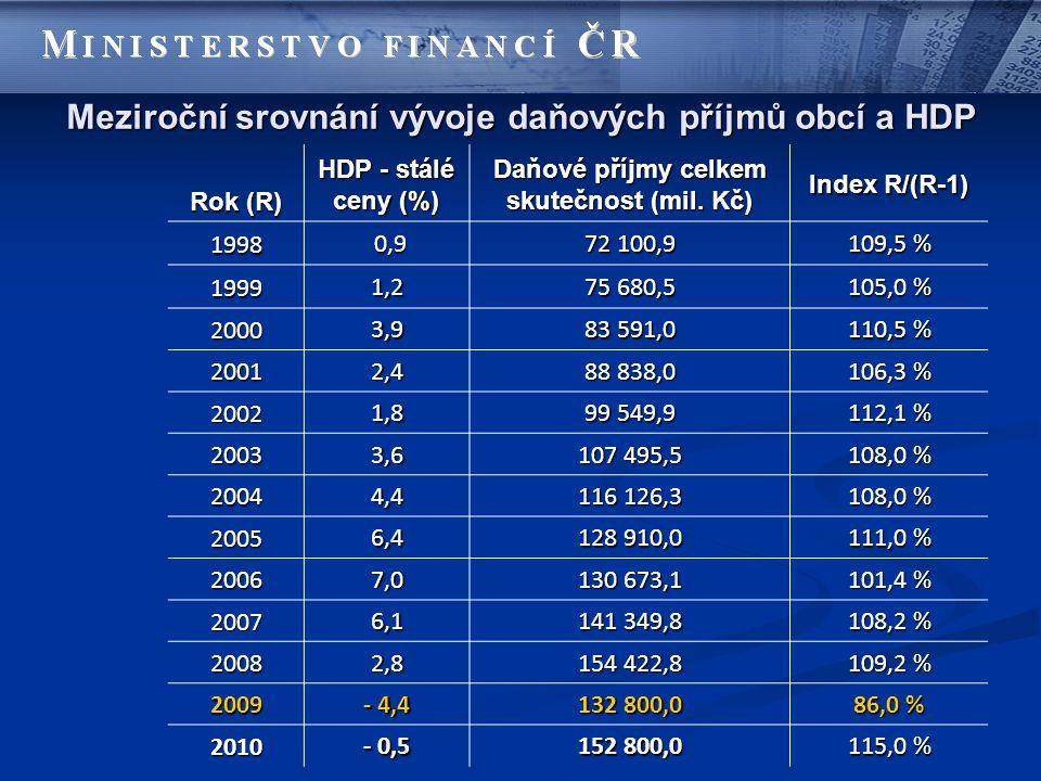 Meziroční srovnání vývoje daňových příjmů obcí a HDP Rok (R) HDP - stálé ceny (%) Daňové příjmy celkem skutečnost (mil. Kč) Index R/(R-1) 1998 0,9 0,9