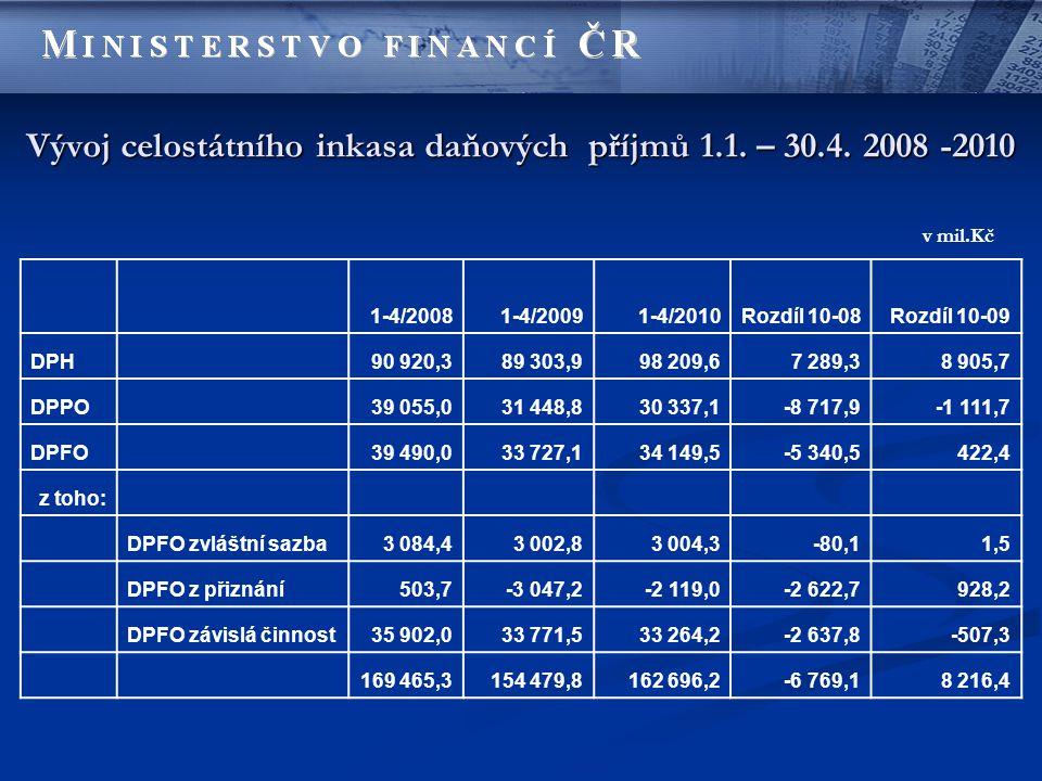 Vývoj celostátního inkasa daňových příjmů 1.1. – 30.4. 2008 -2010 1-4/20081-4/20091-4/2010Rozdíl 10-08Rozdíl 10-09 DPH 90 920,389 303,998 209,67 289,3