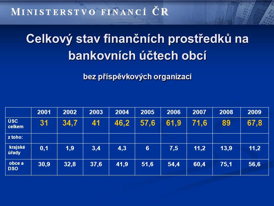 Celkový stav finančních prostředků na bankovních účtech obcí bez příspěvkových organizací 200120022003200420052006200720082009 ÚSC celkem 3134,74146,2
