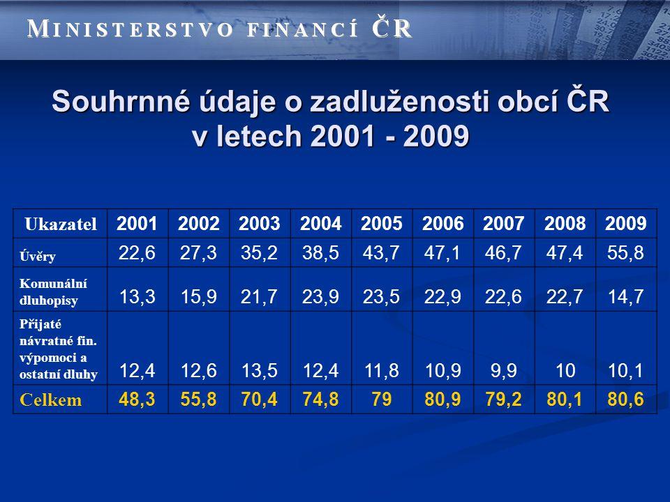 Souhrnné údaje o zadluženosti obcí ČR v letech 2001 - 2009 Ukazatel 200120022003200420052006200720082009 Úvěry 22,627,335,238,543,747,146,747,455,8 Komunální dluhopisy 13,315,921,723,923,522,922,622,714,7 Přijaté návratné fin.