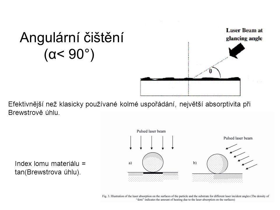 Angulární čištění (α< 90°) Efektivnější než klasicky používané kolmé uspořádání, největší absorptivita při Brewstrově úhlu. Index lomu materiálu = tan