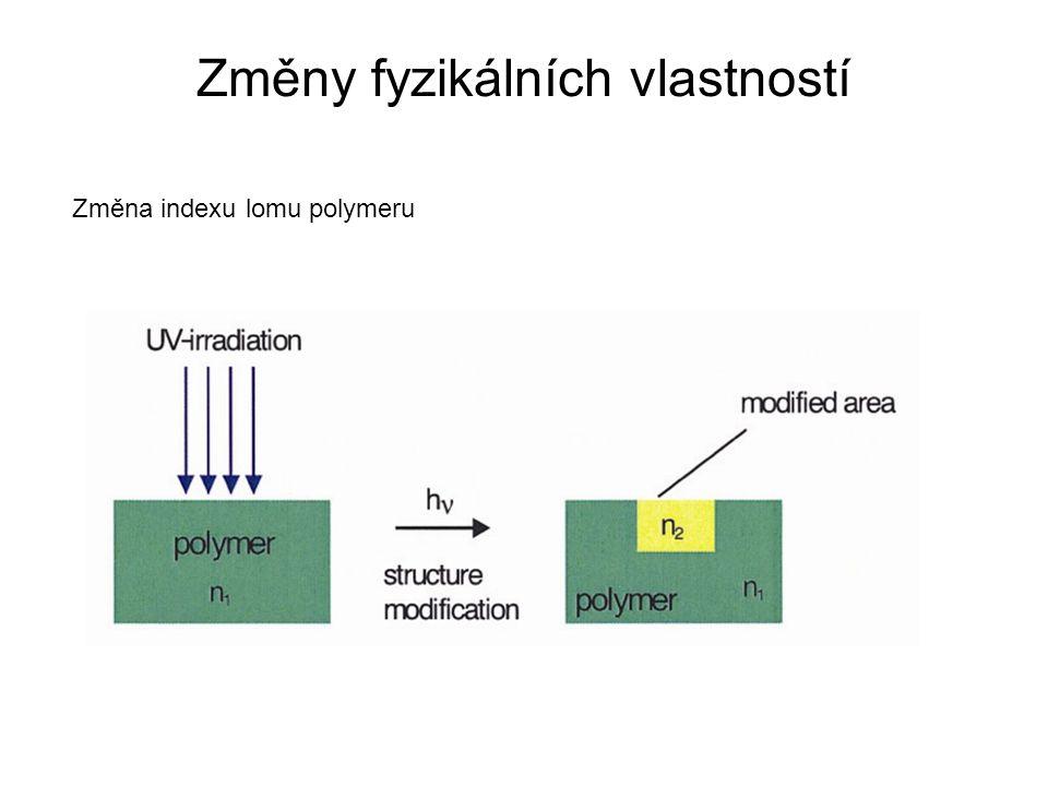 Změny fyzikálních vlastností Změna indexu lomu polymeru