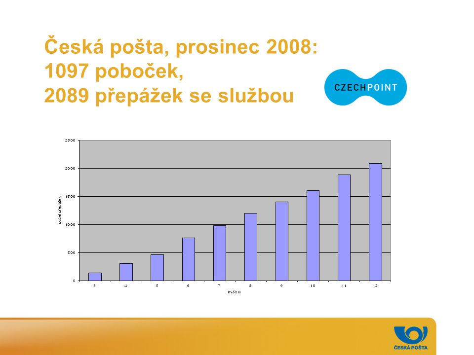 Česká pošta, prosinec 2008: 1097 poboček, 2089 přepážek se službou