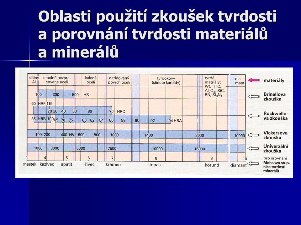 Oblasti použití zkoušek tvrdosti a porovnání tvrdosti materiálů a minerálů