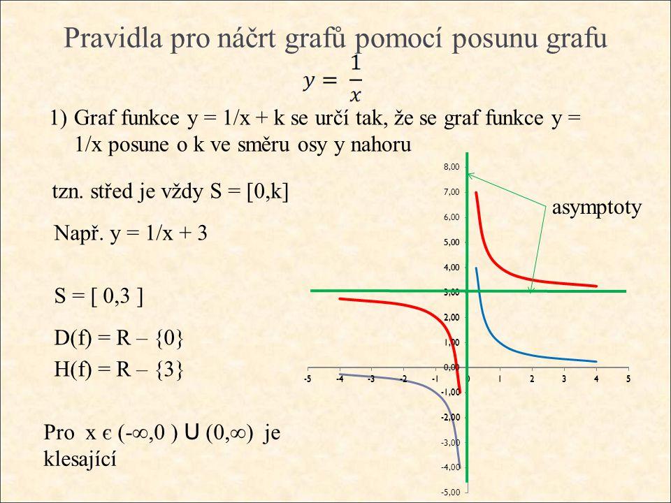 Pravidla pro náčrt grafů pomocí posunu grafu 1)Graf funkce y = 1/x + k se určí tak, že se graf funkce y = 1/x posune o k ve směru osy y nahoru tzn.