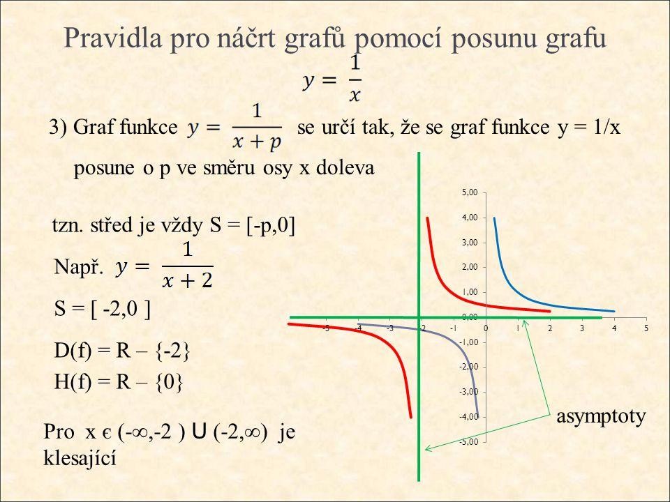 Pravidla pro náčrt grafů pomocí posunu grafu 3) Graf funkce se určí tak, že se graf funkce y = 1/x posune o p ve směru osy x doleva tzn. střed je vždy