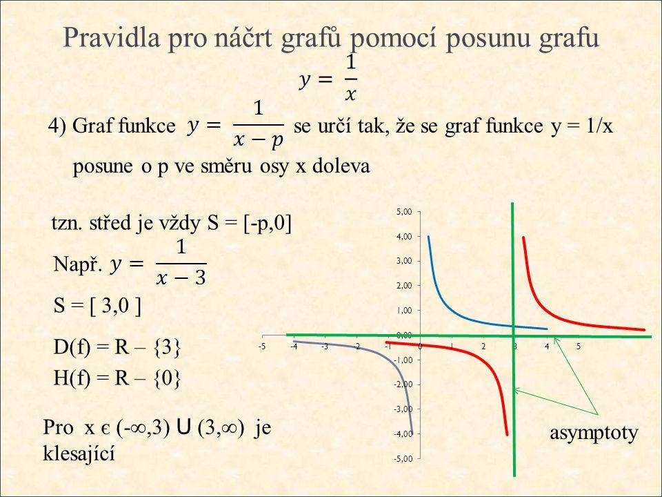 Pravidla pro náčrt grafů pomocí posunu grafu 4) Graf funkce se určí tak, že se graf funkce y = 1/x posune o p ve směru osy x doleva tzn.