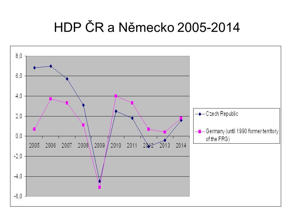 HDP ČR a Německo 2005-2014