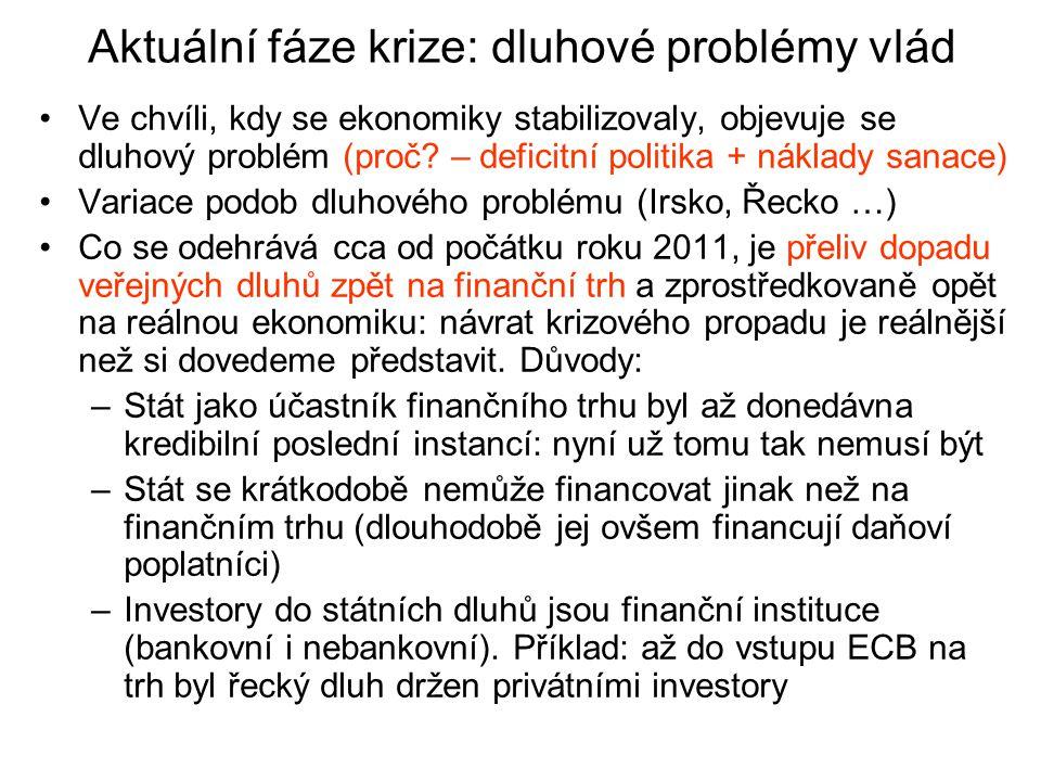 Aktuální fáze krize: dluhové problémy vlád Ve chvíli, kdy se ekonomiky stabilizovaly, objevuje se dluhový problém (proč.