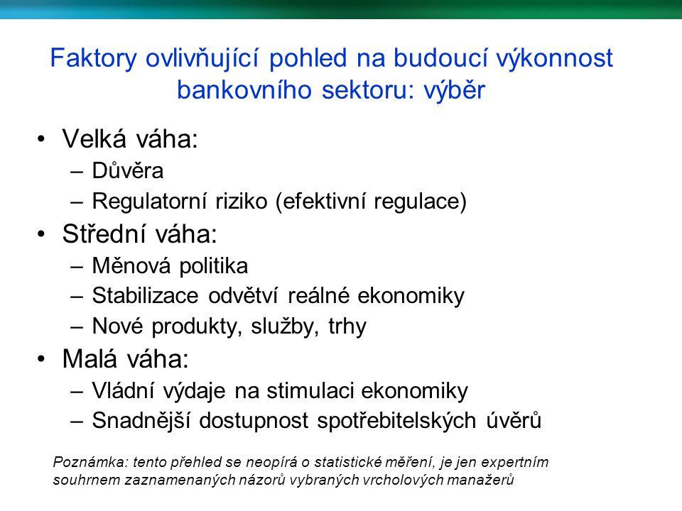 Faktory ovlivňující pohled na budoucí výkonnost bankovního sektoru: výběr Velká váha: –Důvěra –Regulatorní riziko (efektivní regulace) Střední váha: –Měnová politika –Stabilizace odvětví reálné ekonomiky –Nové produkty, služby, trhy Malá váha: –Vládní výdaje na stimulaci ekonomiky –Snadnější dostupnost spotřebitelských úvěrů Poznámka: tento přehled se neopírá o statistické měření, je jen expertním souhrnem zaznamenaných názorů vybraných vrcholových manažerů