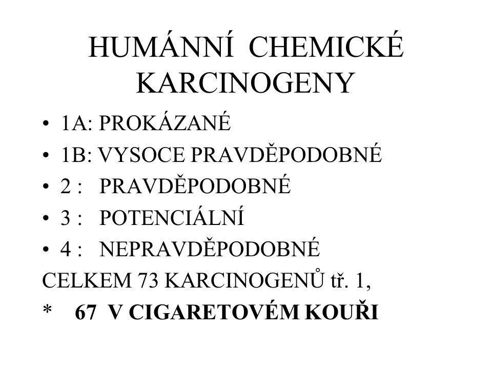 HUMÁNNÍ CHEMICKÉ KARCINOGENY 1A: PROKÁZANÉ 1B: VYSOCE PRAVDĚPODOBNÉ 2 : PRAVDĚPODOBNÉ 3 : POTENCIÁLNÍ 4 : NEPRAVDĚPODOBNÉ CELKEM 73 KARCINOGENŮ tř. 1,
