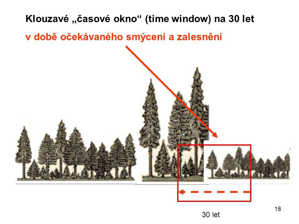 """16 30 let Klouzavé """"časové okno (time window) na 30 let v době očekávaného smýcení a zalesnění"""