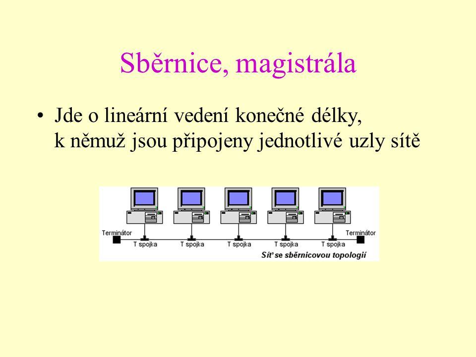 Topologie sítí Plošná struktura Prostorová struktura Nejjednodušší je sběrnice či magistrála