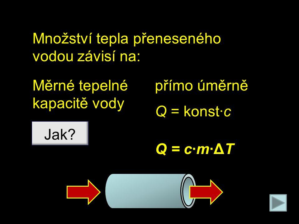 Množství tepla přeneseného vodou závisí na: Měrné tepelné kapacitě vody Jak? přímo úměrně Q = konst∙c Q = c∙m∙ΔT