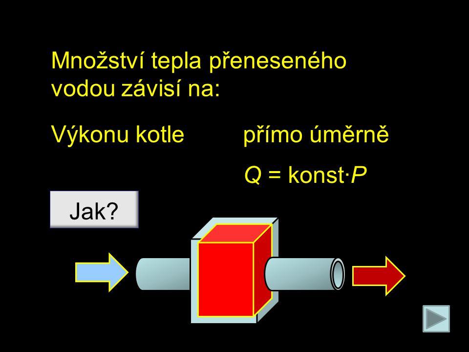 Množství tepla přeneseného vodou závisí na: Výkonu kotle Jak? přímo úměrně Q = konst∙P