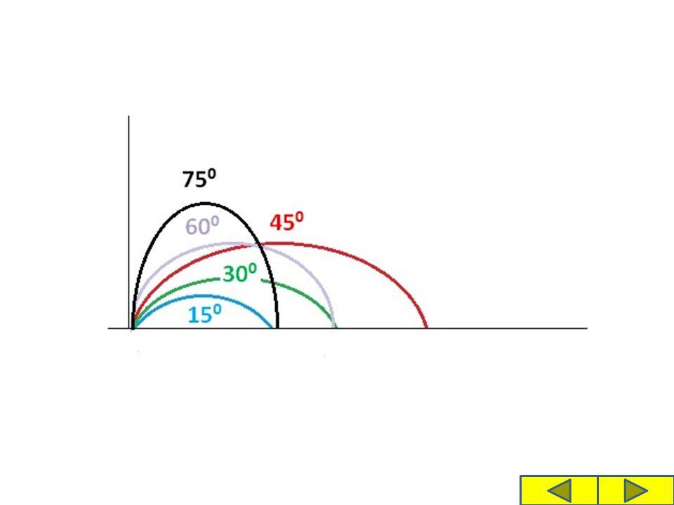 Úloha 2: Na kterých veličinách závisí délka vrhu?
