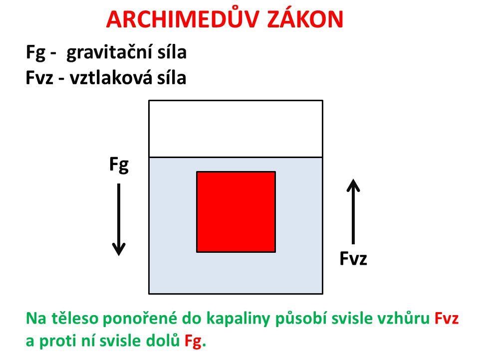 ARCHIMEDŮV ZÁKON Fg - gravitační síla Fvz - vztlaková síla Fg Fvz Na těleso ponořené do kapaliny působí svisle vzhůru Fvz a proti ní svisle dolů Fg.