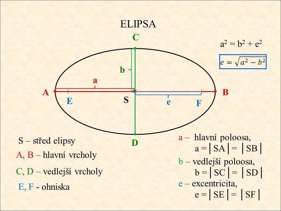 ELIPSA F E A, B – hlavní vrcholy AB C D C, D – vedlejší vrcholy E, F - ohniska a – hlavní poloosa, a =│SA│= │SB│ S b – vedlejší poloosa, b =│SC│= │SD│