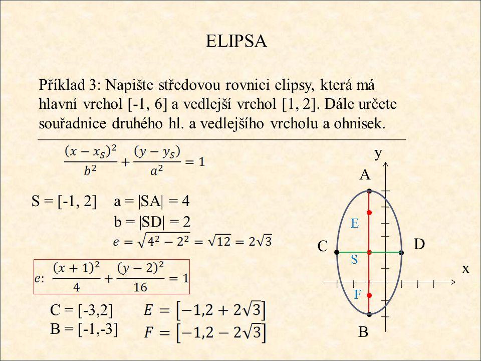 ELIPSA Příklad 3: Napište středovou rovnici elipsy, která má hlavní vrchol [-1, 6] a vedlejší vrchol [1, 2]. Dále určete souřadnice druhého hl. a vedl