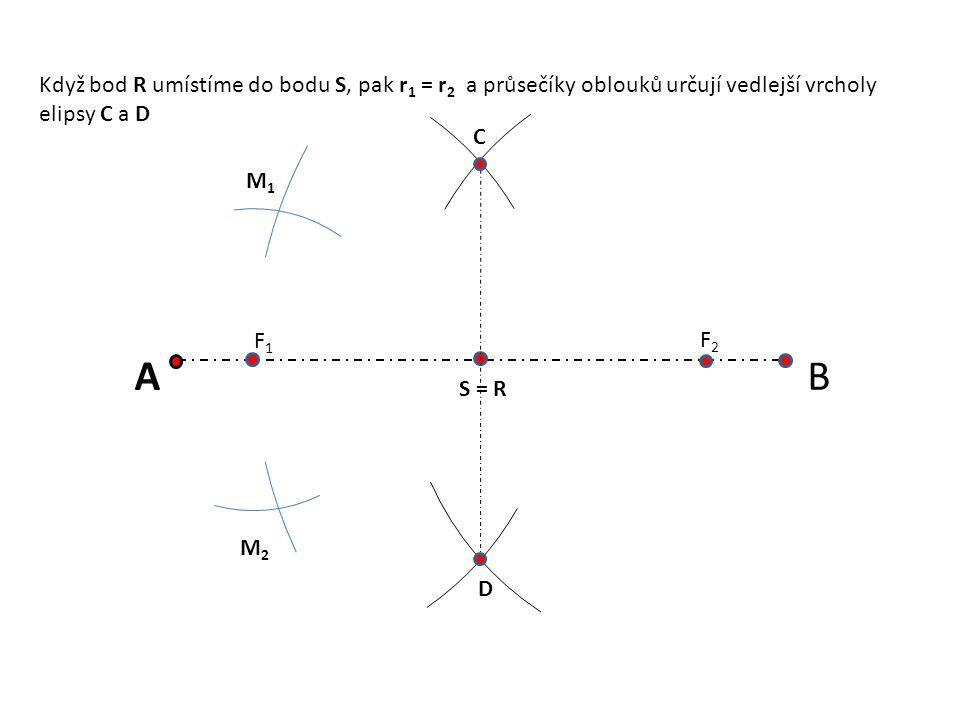 AB S = R F1F1 F2F2 M1M1 M2M2 C D Když bod R umístíme do bodu S, pak r 1 = r 2 a průsečíky oblouků určují vedlejší vrcholy elipsy C a D