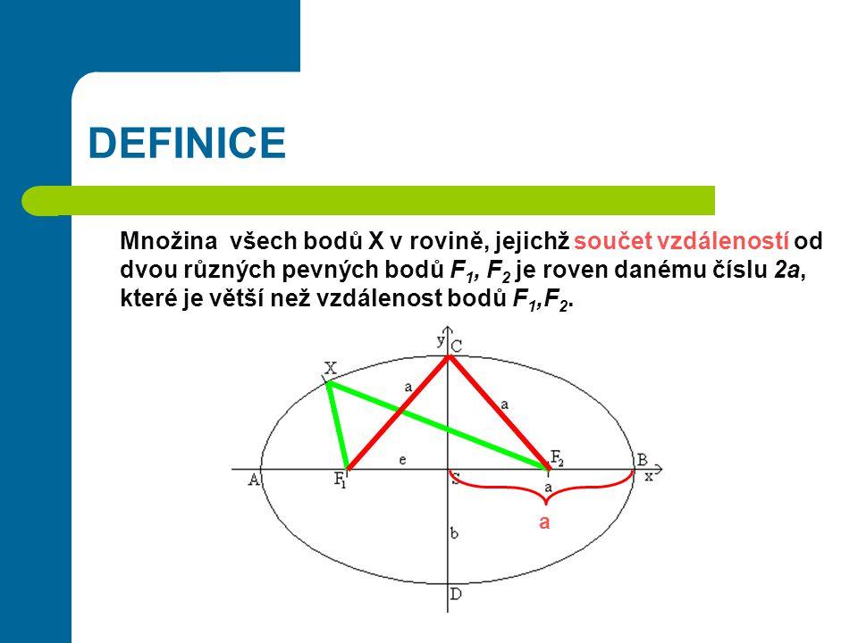 ZÁKLADNÍ POJMY F 1,F 2 ohniska elipsy  AB  = 2adélka hlavní osy elipsy A,Bhlavní vrcholy elipsy o 1 = ABhlavní osa elipsy Sstřed elipsy  AS  = adélka hlavní poloosy elipsy C,Dvedlejší vrcholy elipsy o 2 = CDvedlejší osa elipsy  CS  = bdélka vedlejší poloosy elipsy  F 1 S  = e excentricita (výstřednost) elipsy = vzdálenost ohniska od středu elipsy e 2 + b 2 = a 2