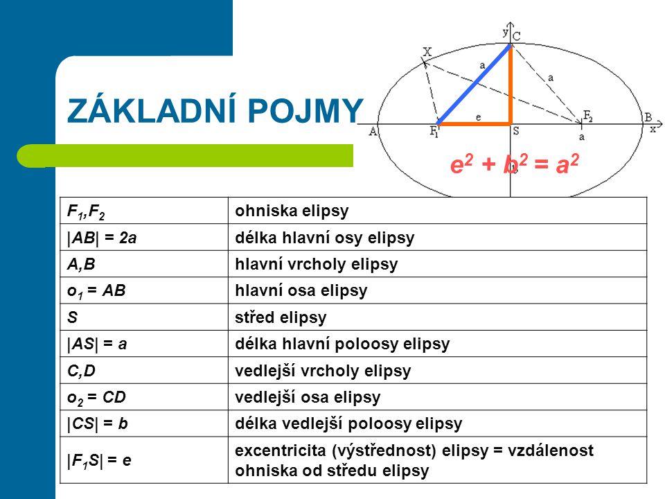 ZÁKLADNÍ POJMY F 1,F 2 ohniska elipsy |AB| = 2adélka hlavní osy elipsy A,Bhlavní vrcholy elipsy o 1 = ABhlavní osa elipsy Sstřed elipsy |AS| = adélka hlavní poloosy elipsy C,Dvedlejší vrcholy elipsy o 2 = CDvedlejší osa elipsy |CS| = bdélka vedlejší poloosy elipsy |F 1 S| = e excentricita (výstřednost) elipsy = vzdálenost ohniska od středu elipsy e 2 + b 2 = a 2