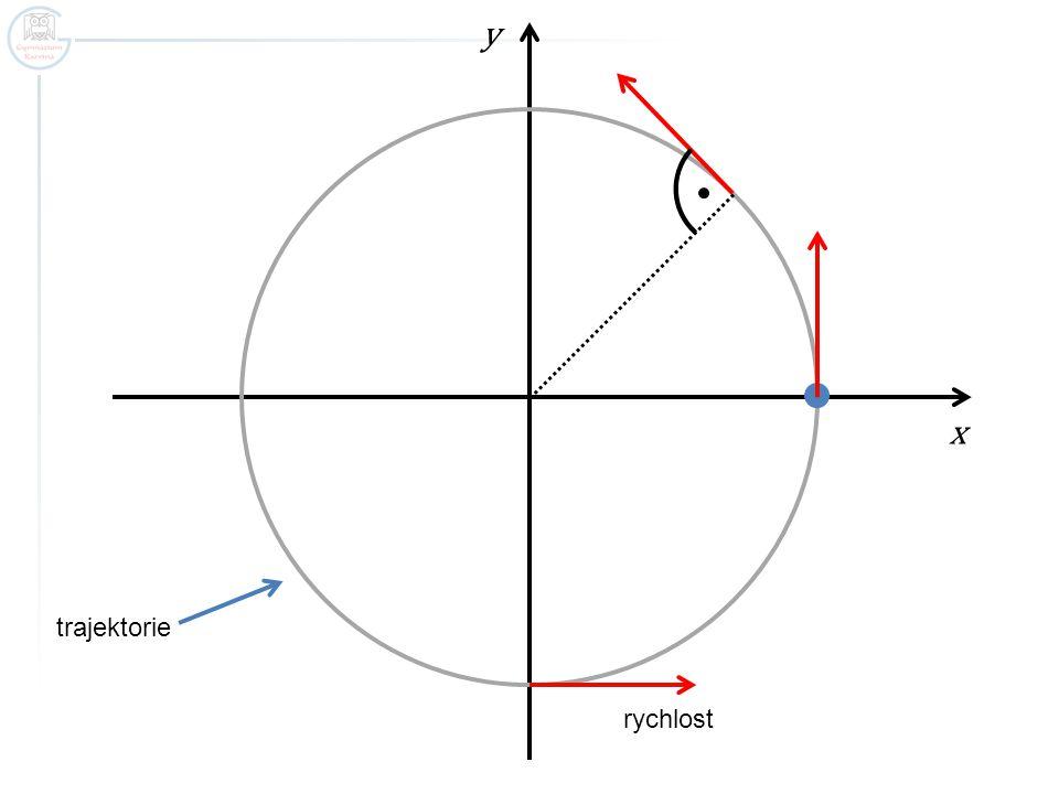 x y trajektorie rychlost