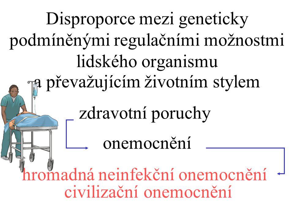 Disproporce mezi geneticky podmíněnými regulačními možnostmi lidského organismu a převažujícím životním stylem zdravotní poruchy onemocnění hromadná neinfekční onemocnění civilizační onemocnění