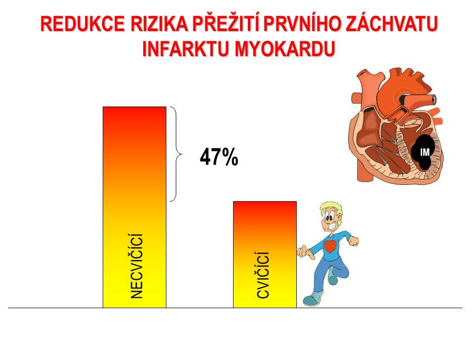 REDUKCE RIZIKA PŘEŽITÍ PRVNÍHO ZÁCHVATU INFARKTU MYOKARDU NECVIČÍCÍCVIČÍCÍ 47% IM
