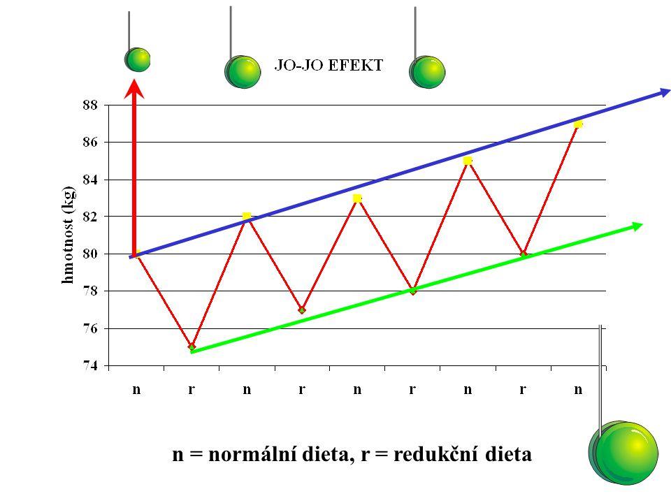 n = normální dieta, r = redukční dieta