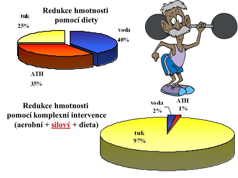 Redukce hmotnosti pomocí diety Redukce hmotnosti pomocí komplexní intervence (aerobní + silový + dieta)