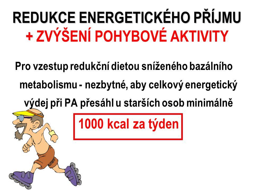 REDUKCE ENERGETICKÉHO PŘÍJMU + REDUKCE ENERGETICKÉHO PŘÍJMU + ZVÝŠENÍ POHYBOVÉ AKTIVITY Pro vzestup redukční dietou sníženého bazálního metabolismu - nezbytné, aby celkový energetický výdej při PA přesáhl u starších osob minimálně 1000 kcal za týden