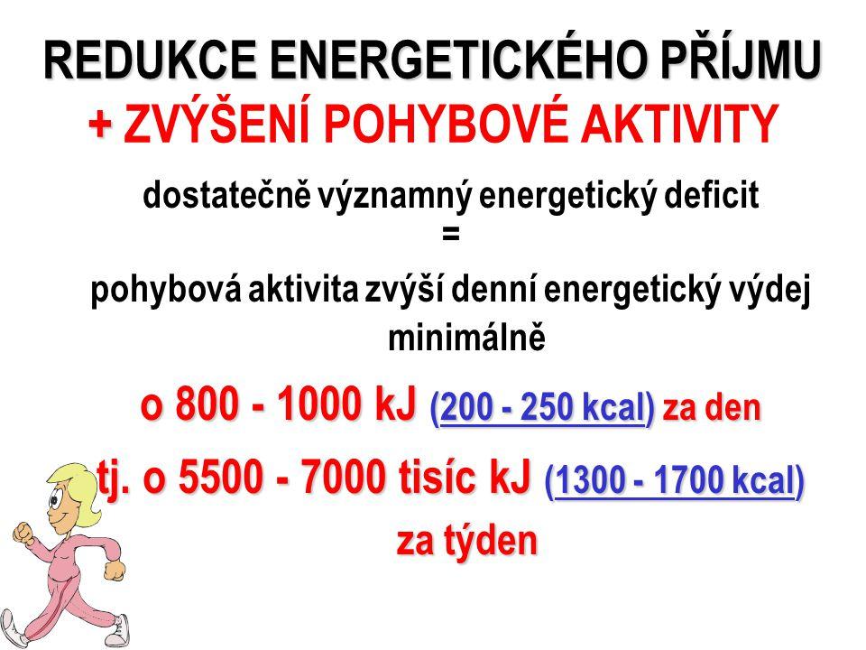 REDUKCE ENERGETICKÉHO PŘÍJMU + REDUKCE ENERGETICKÉHO PŘÍJMU + ZVÝŠENÍ POHYBOVÉ AKTIVITY dostatečně významný energetický deficit = pohybová aktivita zvýší denní energetický výdej minimálně o 800 - 1000 kJ (200 - 250 kcal) za den tj.