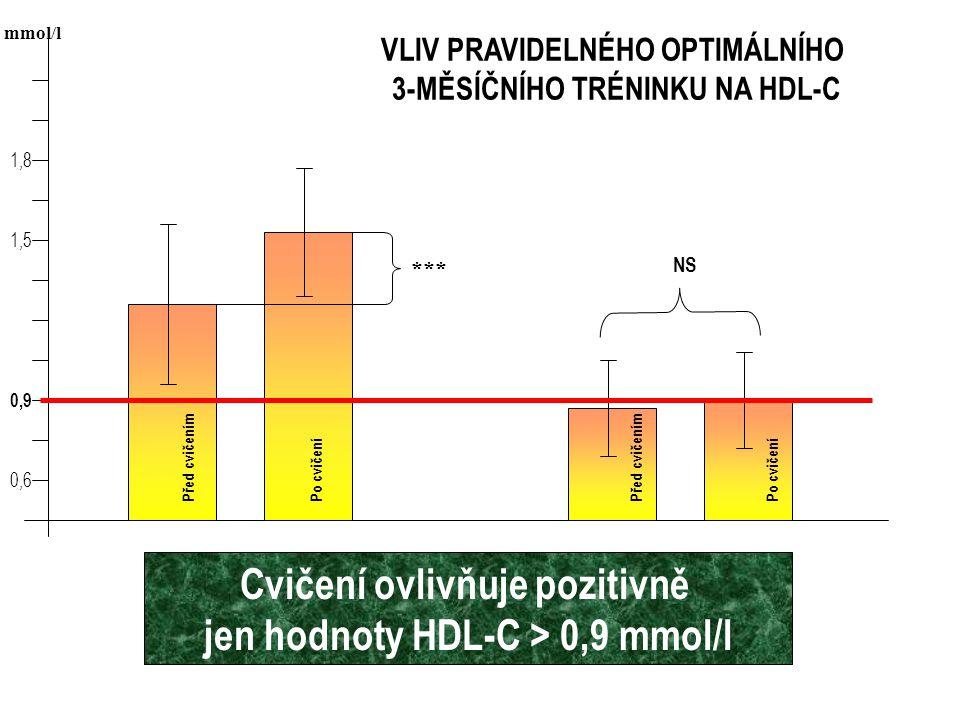 VLIV PRAVIDELNÉHO OPTIMÁLNÍHO 3-MĚSÍČNÍHO TRÉNINKU NA HDL-C 0,9 1,5 0,6 1,8 *** NS mmol/l Před cvičením Po cvičení Cvičení ovlivňuje pozitivně jen hodnoty HDL-C > 0,9 mmol/l